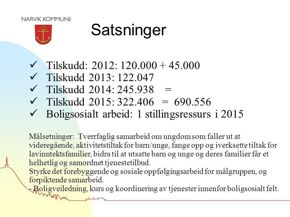 Satsninger Tilskudd: 2012: 120.000 + 45.000 Tilskudd 2013: 122.047 Tilskudd 2014: 245.938 = Tilskudd 2015: 322.406 = 690.556 Boligsosialt arbeid: 1 st