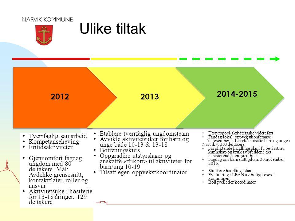 Ulike tiltak 5 2012 2013 2014-2015 Tverrfaglig samarbeid Kompetanseheving Fritidsaktiviteter Gjennomført fagdag ungdom med 80 deltakere. Mål: Avdekke