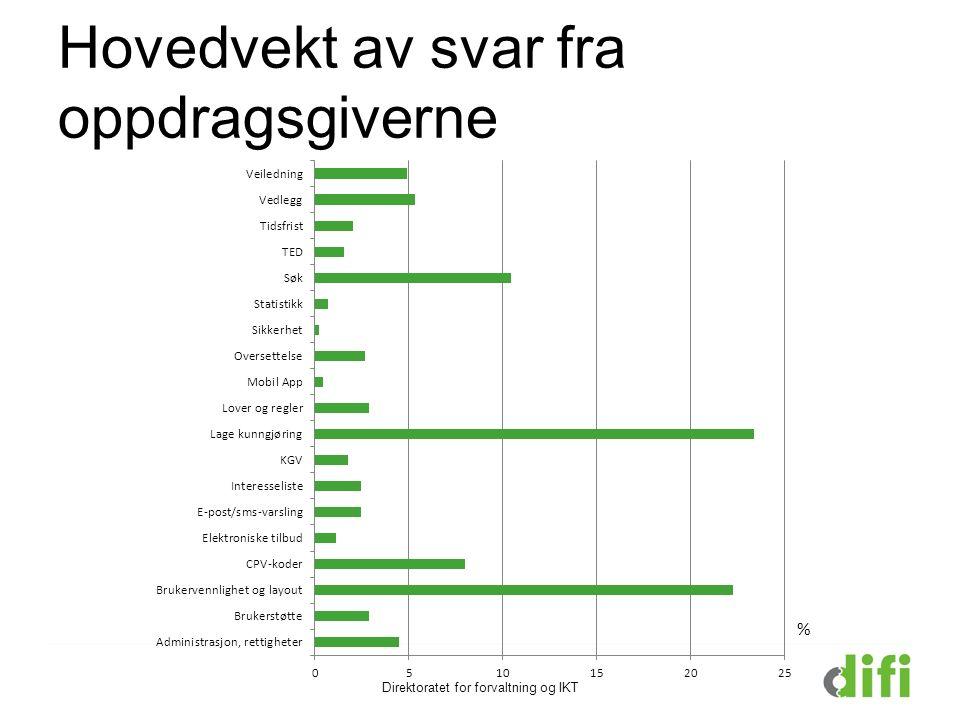 Hovedvekt av svar fra oppdragsgiverne Direktoratet for forvaltning og IKT %
