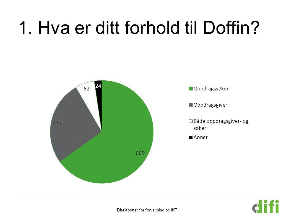Oppsummering utsagn Noen områder som skilte seg ut i å være svært positive: Doffin er nyttig Alle oppdrag samlet et sted Doffin er åpen, tilgjengelig og stabil Direktoratet for forvaltning og IKT