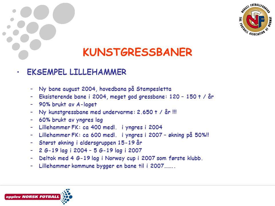 KUNSTGRESSBANER EKSEMPEL LILLEHAMMER –Ny bane august 2004, hovedbana på Stampesletta –Eksisterende bane i 2004, meget god gressbane: 120 – 150 t / år –90% brukt av A-laget –Ny kunstgressbane med undervarme: 2.650 t / år !!.