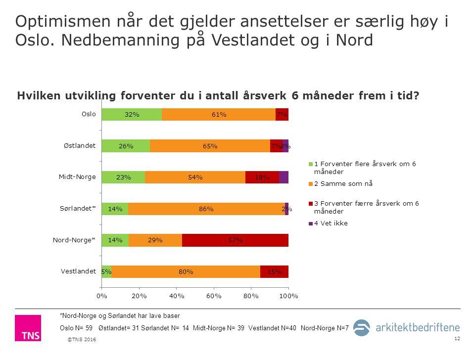 ©TNS 2016 Optimismen når det gjelder ansettelser er særlig høy i Oslo.
