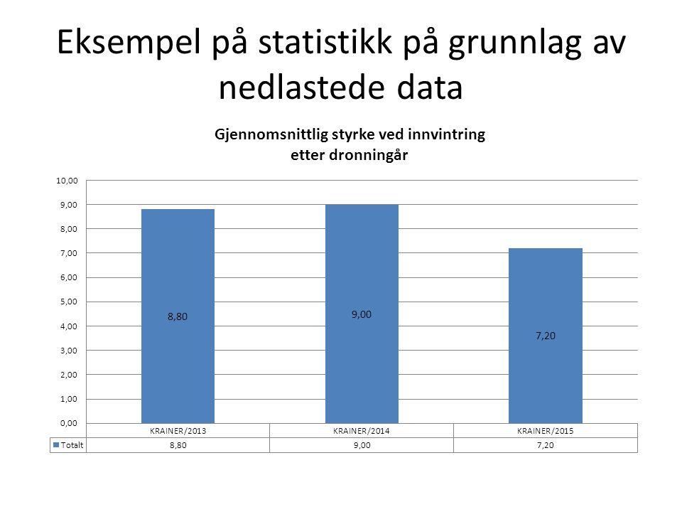 Eksempel på statistikk på grunnlag av nedlastede data
