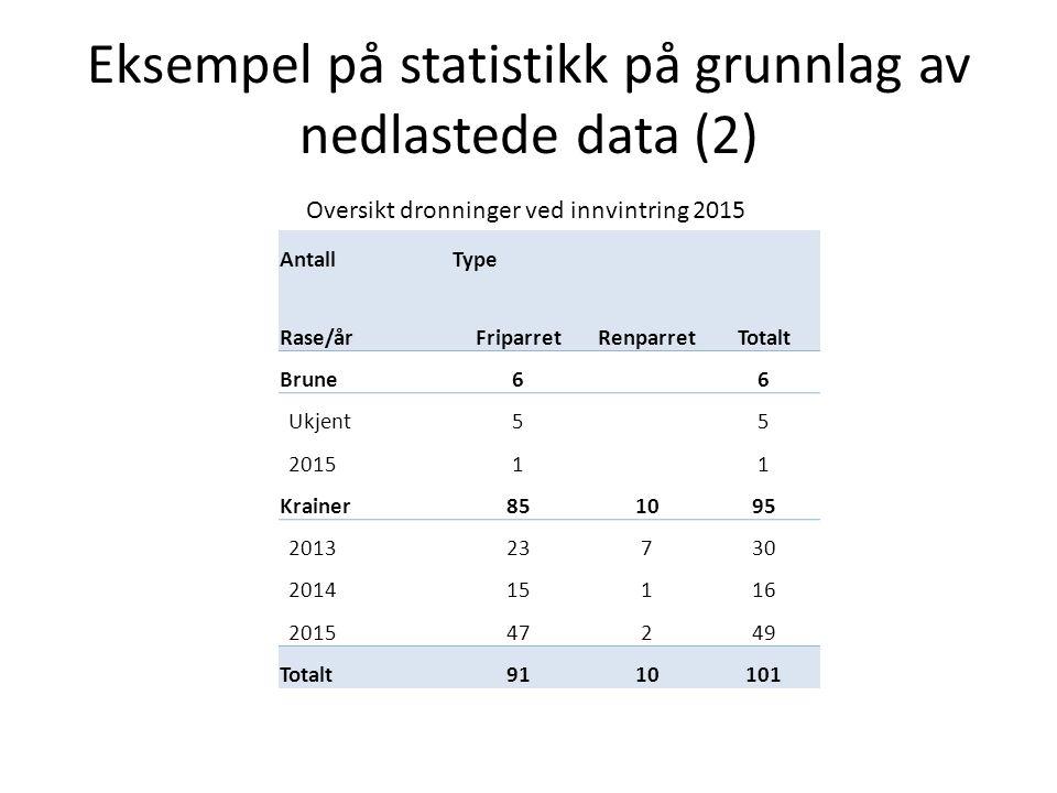 Eksempel på statistikk på grunnlag av nedlastede data (2) Oversikt dronninger ved innvintring 2015 AntallType Rase/årFriparretRenparretTotalt Brune66