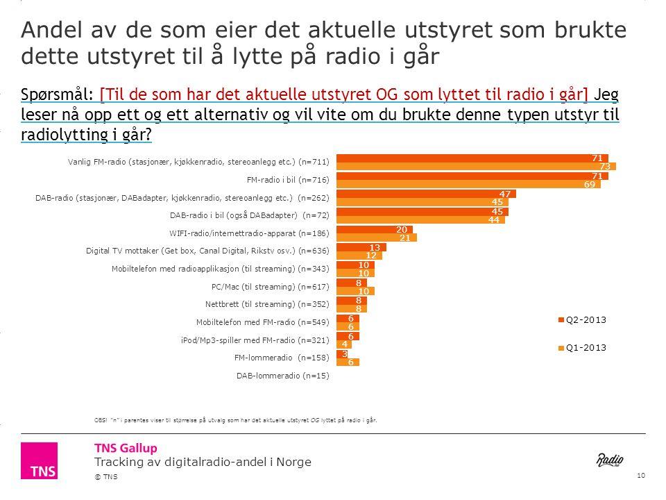 3.14 X AXIS 6.65 BASE MARGIN 5.95 TOP MARGIN 4.52 CHART TOP 11.90 LEFT MARGIN 11.90 RIGHT MARGIN Tracking av digitalradio-andel i Norge © TNS Andel av de som eier det aktuelle utstyret som brukte dette utstyret til å lytte på radio i går OBS.