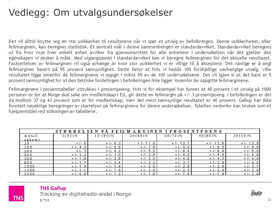 3.14 X AXIS 6.65 BASE MARGIN 5.95 TOP MARGIN 4.52 CHART TOP 11.90 LEFT MARGIN 11.90 RIGHT MARGIN Tracking av digitalradio-andel i Norge © TNS Vedlegg: Om utvalgsundersøkelser Det vil alltid knytte seg en viss usikkerhet til resultatene når vi spør et utvalg av befolkningen.