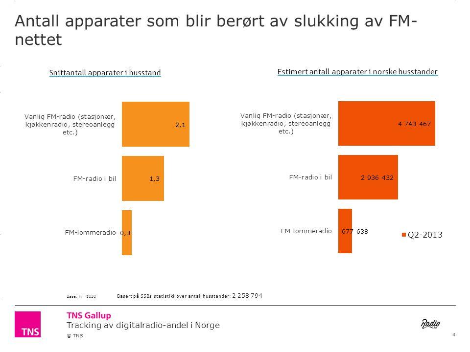 3.14 X AXIS 6.65 BASE MARGIN 5.95 TOP MARGIN 4.52 CHART TOP 11.90 LEFT MARGIN 11.90 RIGHT MARGIN Tracking av digitalradio-andel i Norge © TNS Antall apparater som blir berørt av slukking av FM-nettet Estimert antall apparater som blir berørt av en slukking av FM-nettet, per Q2-2013: 8 357 537 Base: n= 1030 (Tilsvarende tall for Q1-2013: 8 459 886) 5