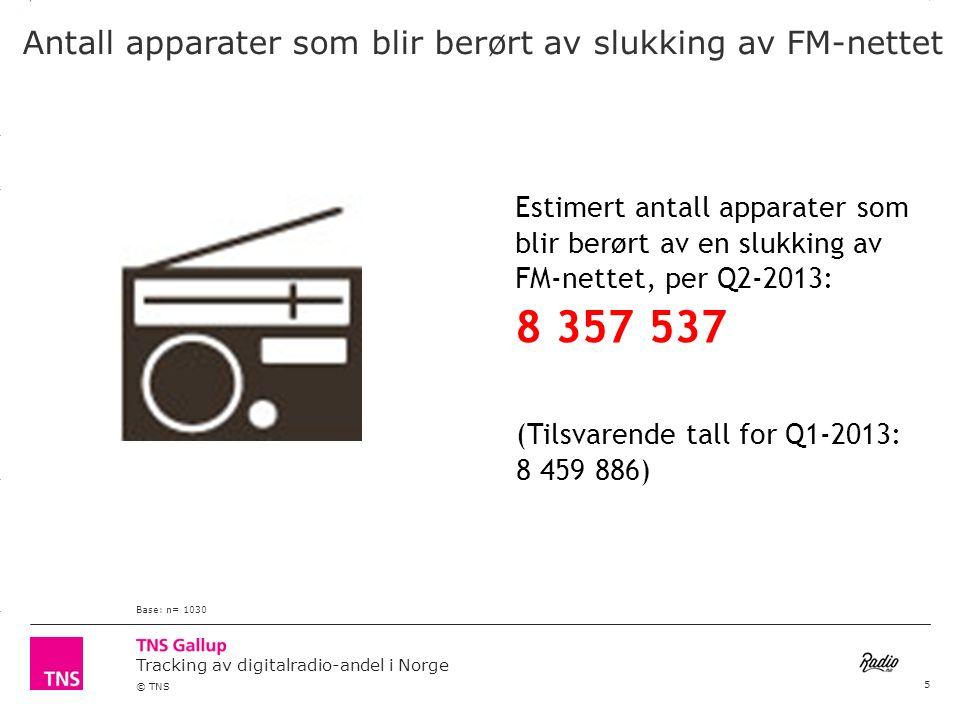 3.14 X AXIS 6.65 BASE MARGIN 5.95 TOP MARGIN 4.52 CHART TOP 11.90 LEFT MARGIN 11.90 RIGHT MARGIN Tracking av digitalradio-andel i Norge © TNS Utstyr benyttet for daglig radiolytting Base: n= 790OBS.