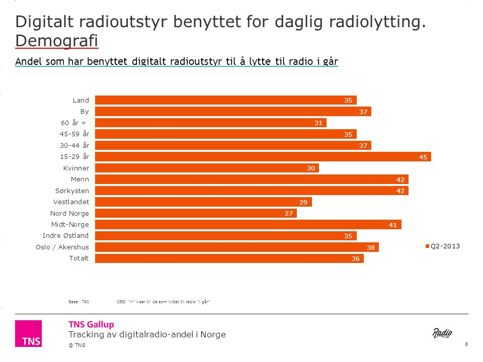 3.14 X AXIS 6.65 BASE MARGIN 5.95 TOP MARGIN 4.52 CHART TOP LEFT MARGIN RIGHT MARGIN Tracking av digitalradio-andel i Norge © TNS Digitalt radioutstyr benyttet for daglig radiolytting.