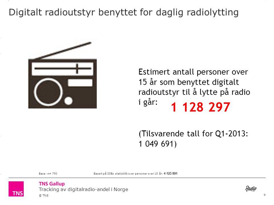 3.14 X AXIS 6.65 BASE MARGIN 5.95 TOP MARGIN 4.52 CHART TOP 11.90 LEFT MARGIN 11.90 RIGHT MARGIN Tracking av digitalradio-andel i Norge © TNS Digitalt radioutstyr benyttet for daglig radiolytting Estimert antall personer over 15 år som benyttet digitalt radioutstyr til å lytte på radio i går: Base: n= 790Basert på SSBs statistikk over personer over 15 år: 4 123 891 1 128 297 (Tilsvarende tall for Q1-2013: 1 049 691) 9