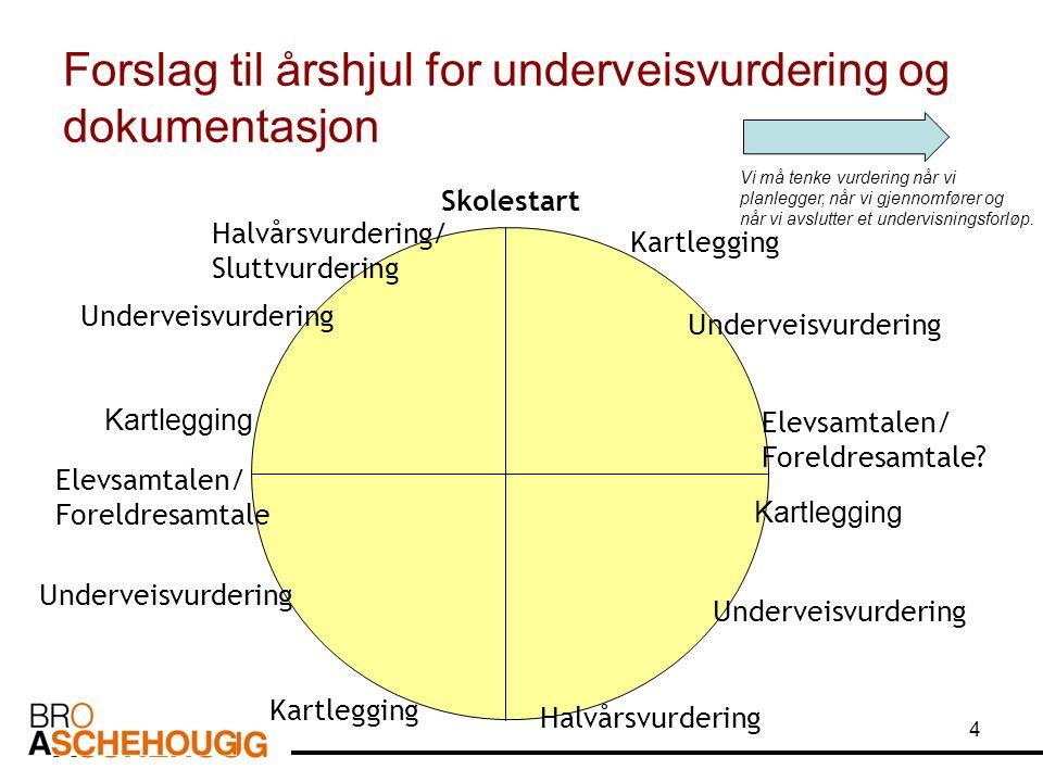 4 Forslag til årshjul for underveisvurdering og dokumentasjon Skolestart Kartlegging Underveisvurdering Kartlegging Underveisvurdering Elevsamtalen/ Foreldresamtale.