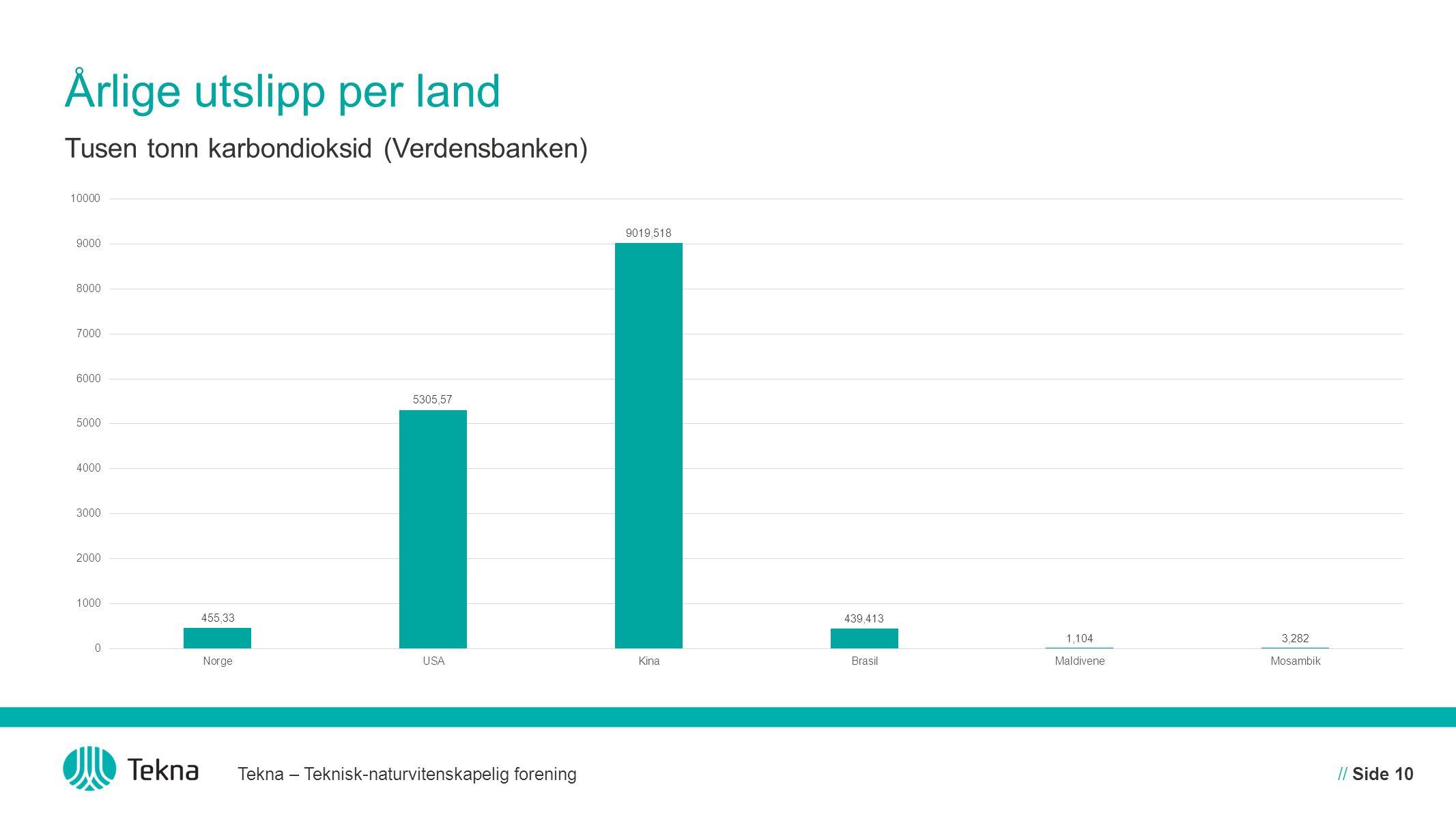 Årlige utslipp per land Tekna – Teknisk-naturvitenskapelig forening// Side 10 Tusen tonn karbondioksid (Verdensbanken)