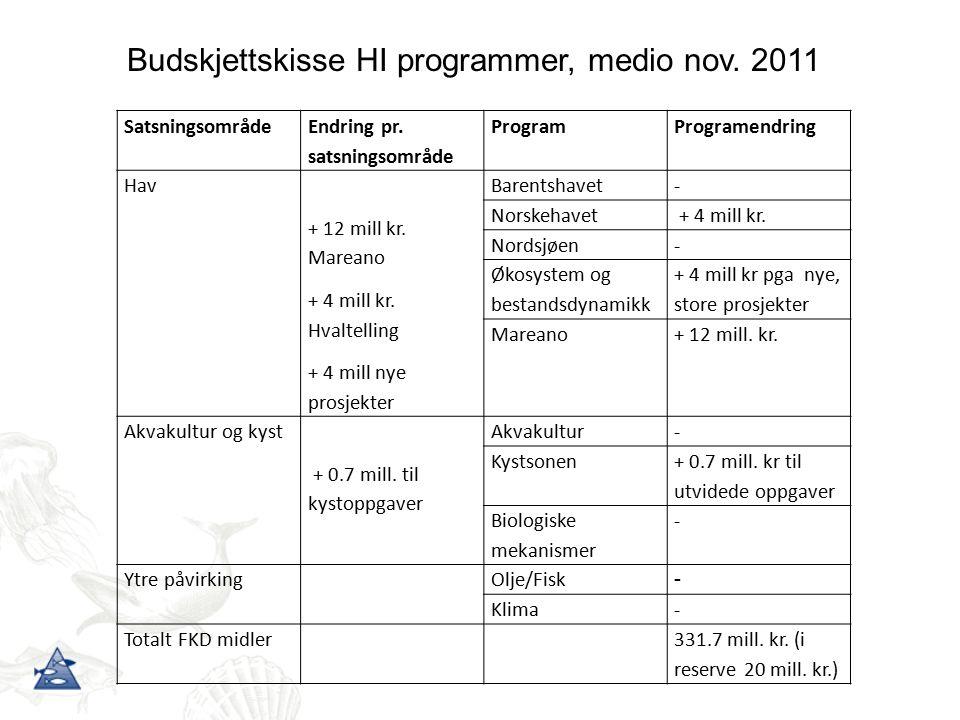 Satsningsområde Endring pr. satsningsområde ProgramProgramendring Hav + 12 mill kr.