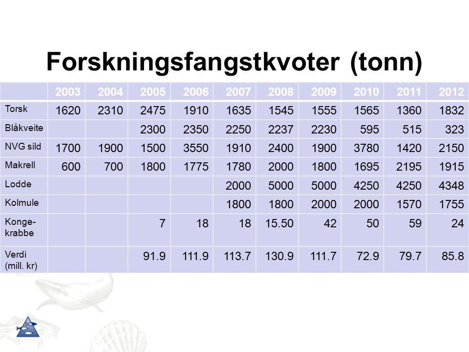 Forskningsfangstkvoter (tonn) 2003200420052006200720082009201020112012 Torsk 1620231024751910163515451555156513601832 Blåkveite 2300235022502237223059