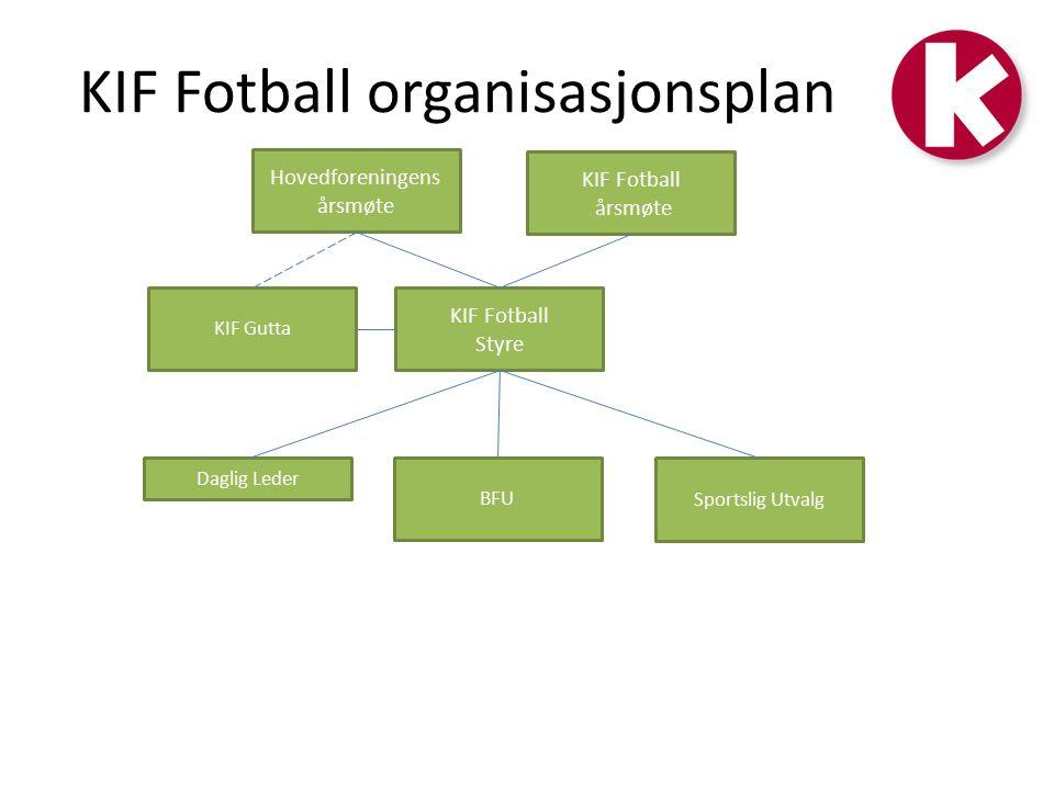 KIF Fotball organisasjonsplan Hovedforeningens årsmøte Daglig Leder KIF Fotball årsmøte KIF Fotball Styre BFU Sportslig Utvalg KIF Gutta