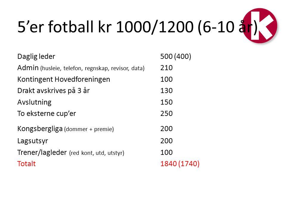 5'er fotball kr 1000/1200 (6-10 år) Daglig leder500 (400) Admin (husleie, telefon, regnskap, revisor, data) 210 Kontingent Hovedforeningen100 Drakt avskrives på 3 år130 Avslutning150 To eksterne cup'er250 Kongsbergliga (dommer + premie) 200 Lagsutsyr200 Trener/lagleder (red kont, utd, utstyr) 100 Totalt 1840 (1740)