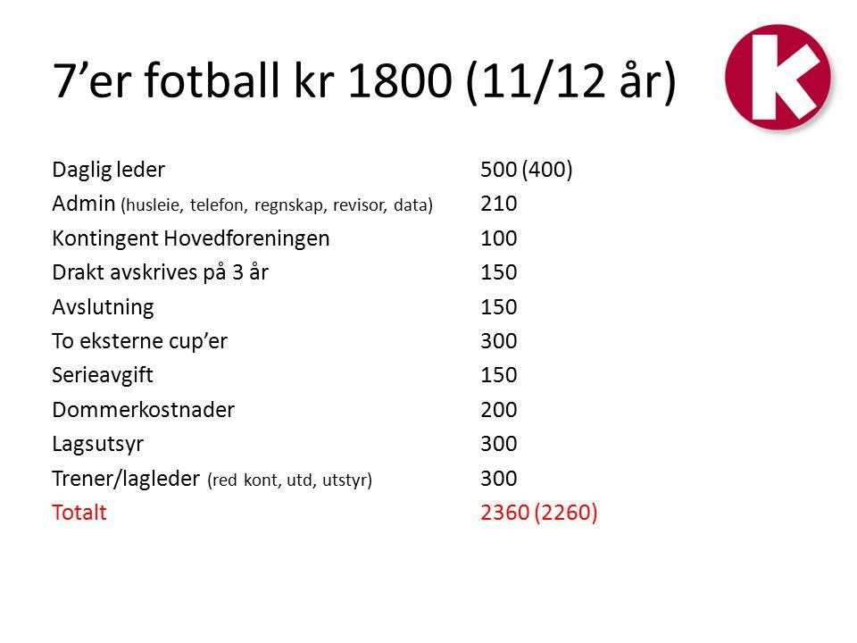 7'er fotball kr 1800 (11/12 år) Daglig leder500 (400) Admin (husleie, telefon, regnskap, revisor, data) 210 Kontingent Hovedforeningen100 Drakt avskrives på 3 år150 Avslutning150 To eksterne cup'er300 Serieavgift150 Dommerkostnader200 Lagsutsyr300 Trener/lagleder (red kont, utd, utstyr) 300 Totalt 2360 (2260)