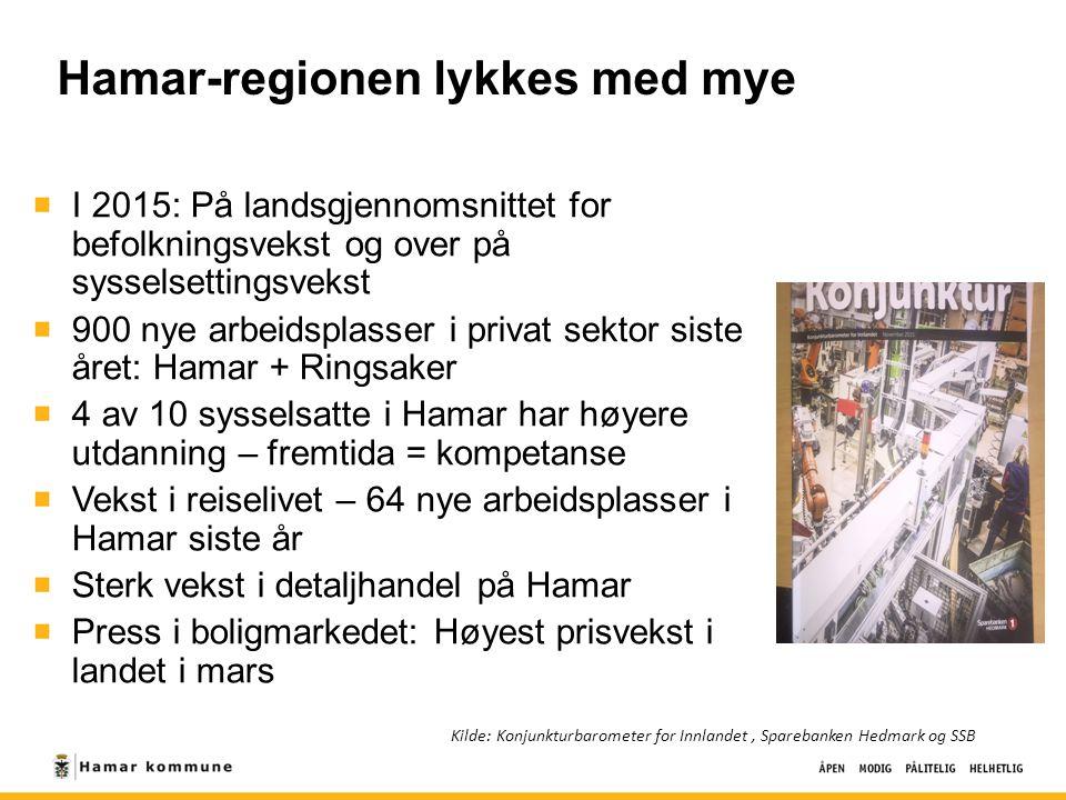 Hamar-regionen lykkes med mye I 2015: På landsgjennomsnittet for befolkningsvekst og over på sysselsettingsvekst 900 nye arbeidsplasser i privat sekto