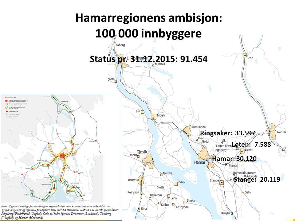 Hamarregionens ambisjon: 100 000 innbyggere Status pr. 31.12.2015: 91.454 Ringsaker: 33.597 Hamar: 30.120 Stange: 20.119 Løten: 7.588