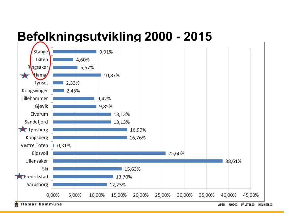 Befolkningsutvikling 2000 - 2015