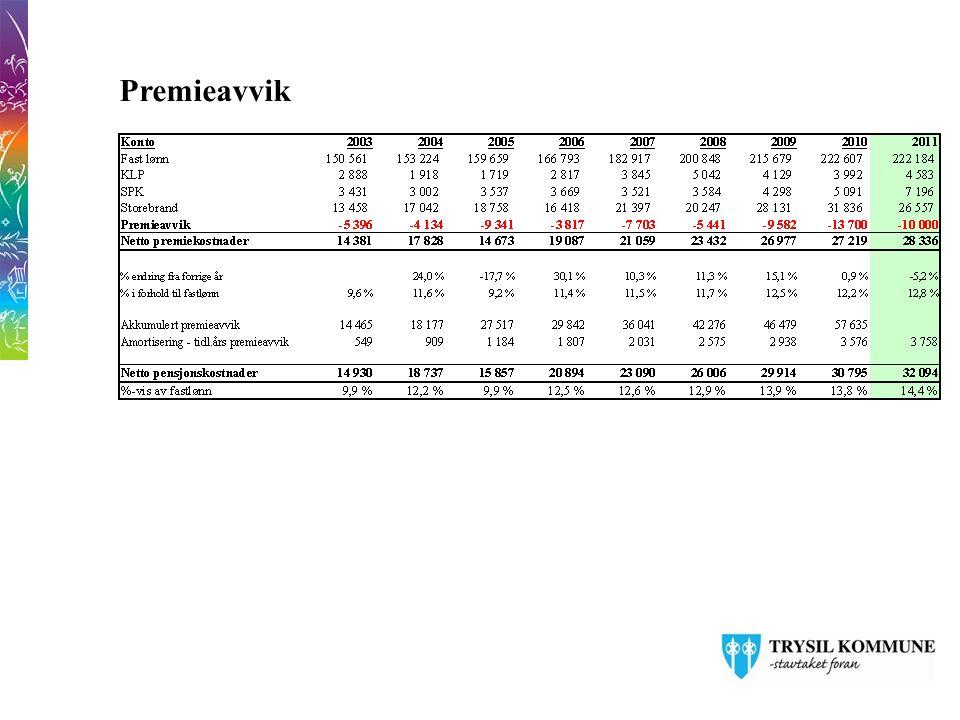 15 Gjeld 306 millioner dekkes av selvkost og Husbank Ca 44% av gjelden er sikret med fastrente