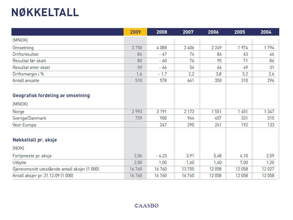 ©AASBØ Regel 2: Vi kan øke en eiendel ved å øke tilsvarende en gjeld/egenkapital Transaksjon 4 (forretningstilfelle): Vi selger varer kontant for 15 000 som vi kjøpte inn for 10 000.