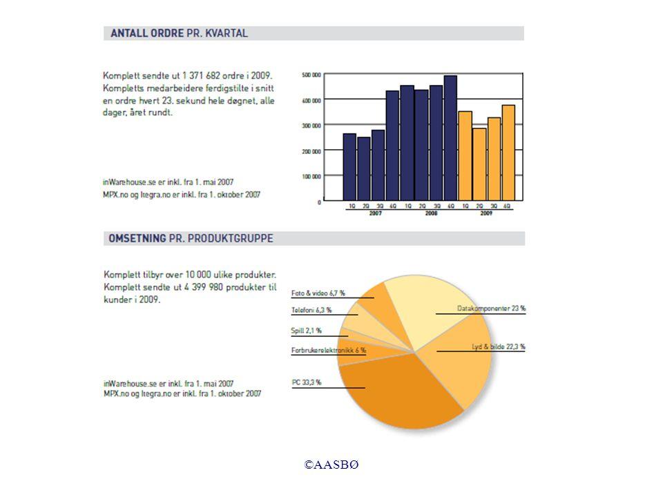 ©AASBØ Transaksjon 6 (forretningstilfelle): Ved forfall betaler kunden inn 15 000 til vår bankkonto.