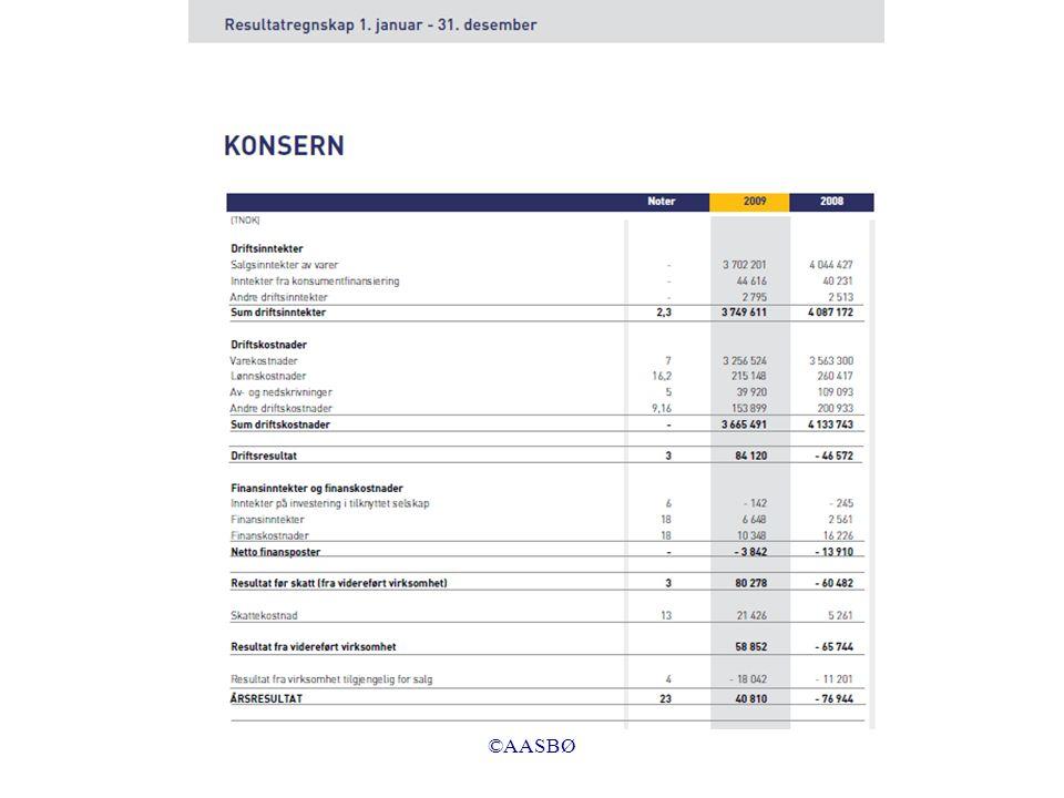 Nedenfor følger en forholdsvis detaljert resultatoppstilling basert på oppstillingsplanen i regnskapsloven og NS 4102: Salgsinntekt +Annen driftsinntekt =Sum driftsinntekter –Varekostnad –Lønnskostnad –Avskrivninger på varige driftsmidler –Annen driftskostnad =Driftsresultat +Renteinntekt –Rentekostnad =Ordinært resultat før skattekostnad –Skattekostnad på ordinært resultat =Ordinært resultat +/–Ekstraordinære poster +/–Skattekostnad på ekstraordinære poster =Årsresultat Se boka side 18