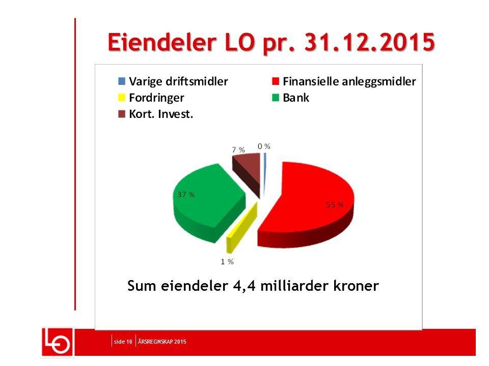 side 10 Eiendeler LO pr. 31.12.2015 ÅRSREGNSKAP 2015 Sum eiendeler 4,4 milliarder kroner
