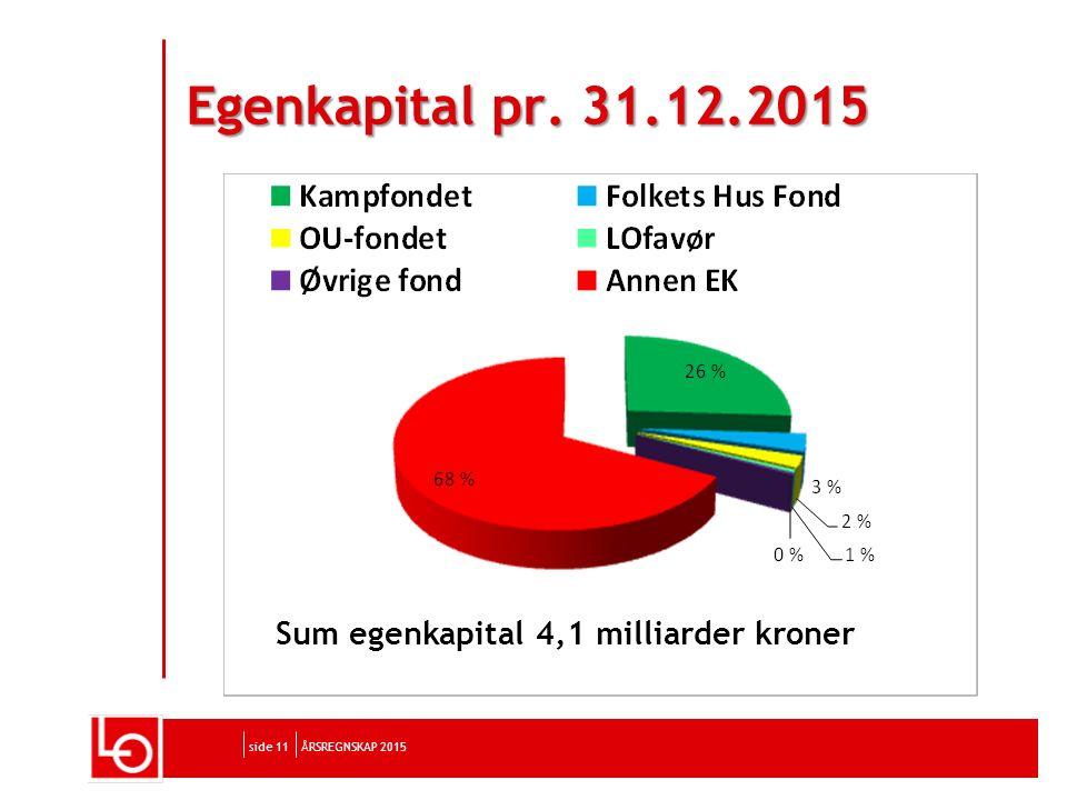side 11 Egenkapital pr. 31.12.2015 ÅRSREGNSKAP 2015 Sum egenkapital 4,1 milliarder kroner