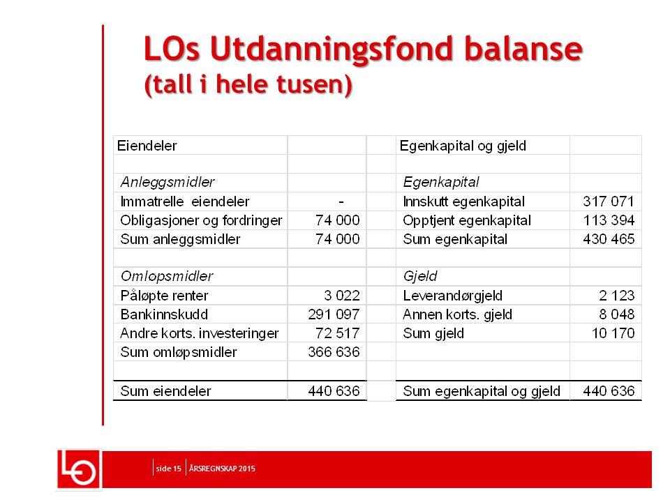 side 15 LOs Utdanningsfond balanse (tall i hele tusen) ÅRSREGNSKAP 2015