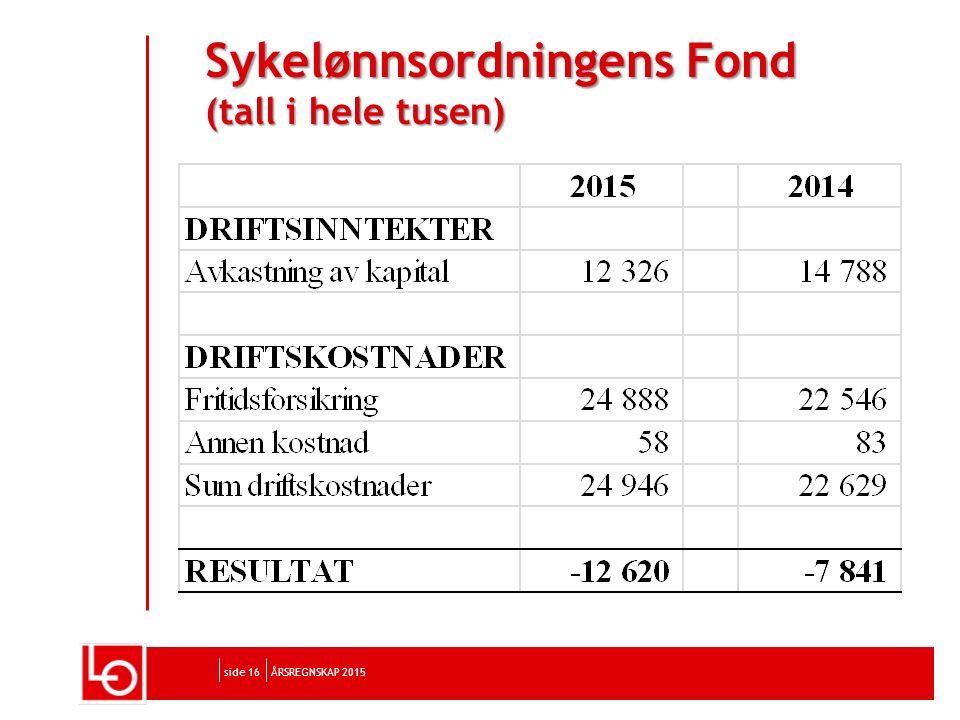 side 16 SykelønnsordningensFond (tall i hele tusen) Sykelønnsordningens Fond (tall i hele tusen) ÅRSREGNSKAP 2015