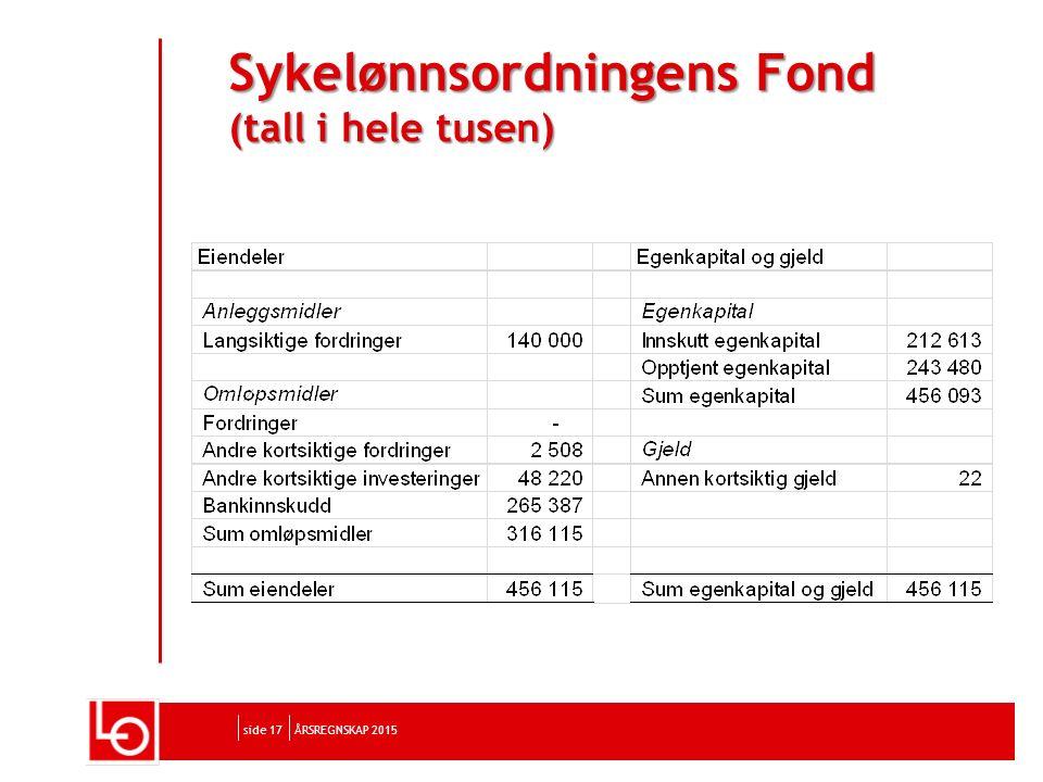 side 17 Sykelønnsordningens Fond (tall i hele tusen) ÅRSREGNSKAP 2015