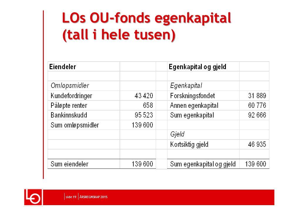 side 19 LOs OU-fonds egenkapital (tall i hele tusen) ÅRSREGNSKAP 2015