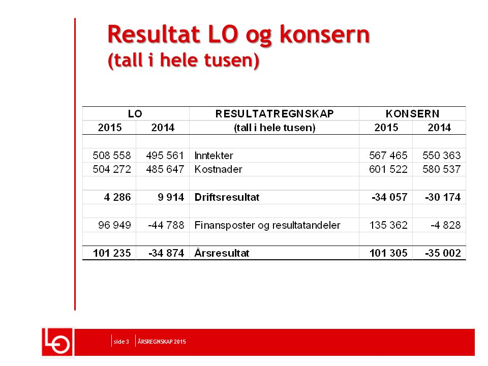Resultat LO og konsern (tall i hele tusen) side 3ÅRSREGNSKAP 2015