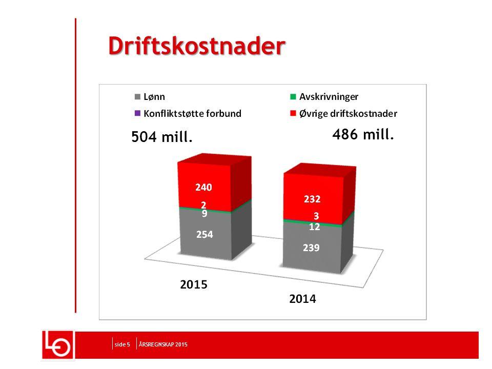 side 5 Driftskostnader ÅRSREGNSKAP 2015 504 mill. 486 mill.