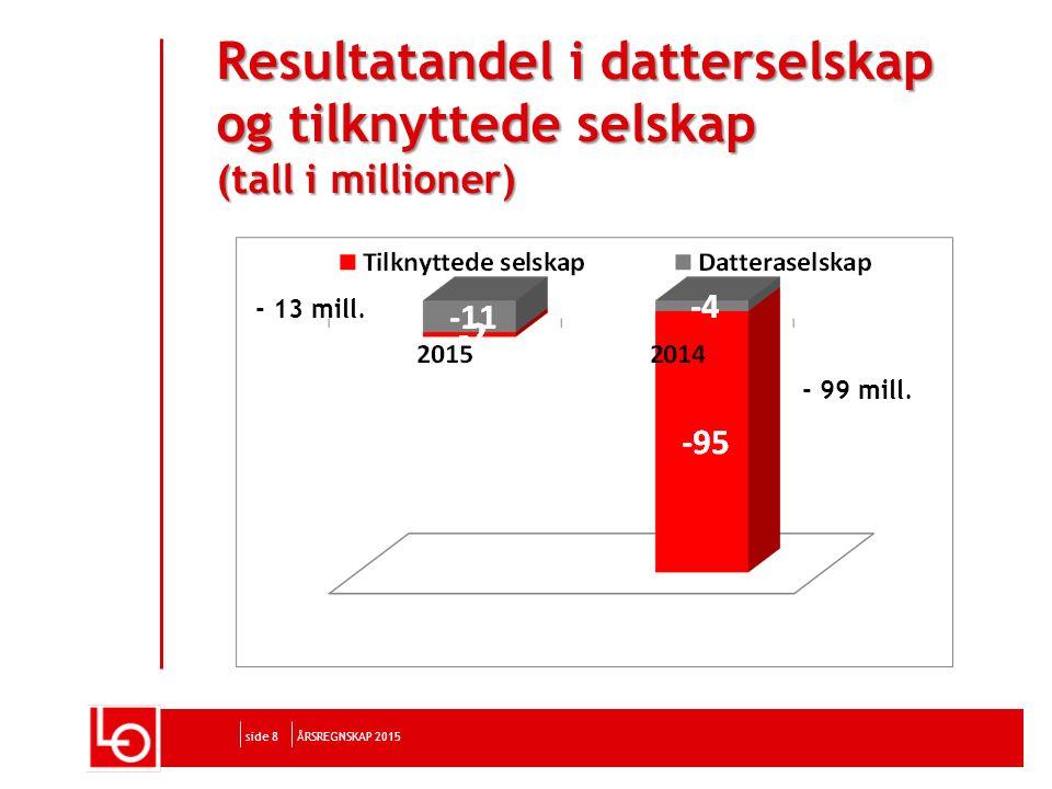 side 8 Resultatandel i datterselskap og tilknyttede selskap (tall i millioner) ÅRSREGNSKAP 2015 - 13 mill.