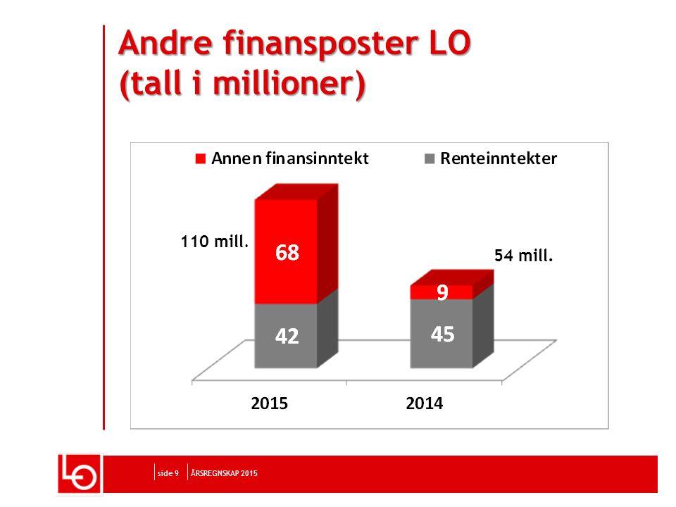 side 9 Andre finansposter LO (tall i millioner) ÅRSREGNSKAP 2015 54 mill. 110 mill.