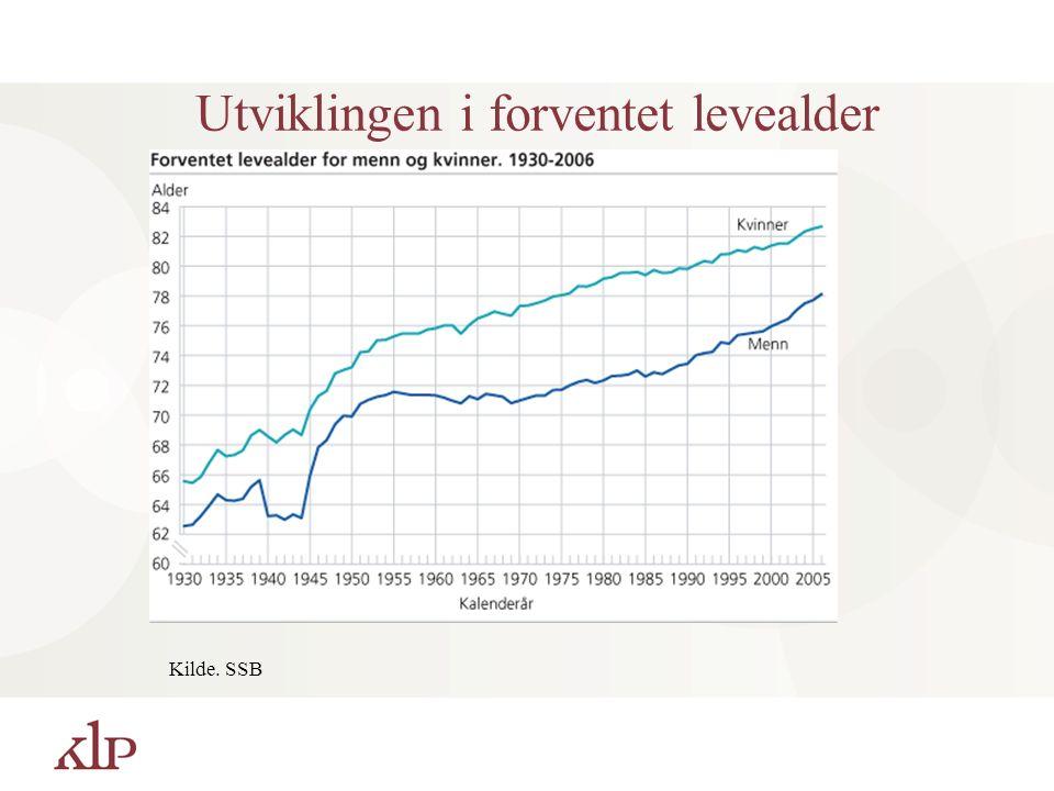 Utviklingen i forventet levealder Kilde. SSB