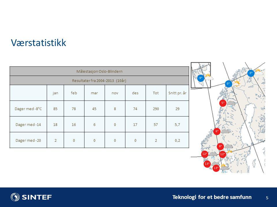 Teknologi for et bedre samfunn 5 Værstatistikk Målestasjon Oslo-Blindern Resultater fra 2004-2013 (10år) janfebmarnovdesTotSnitt pr.