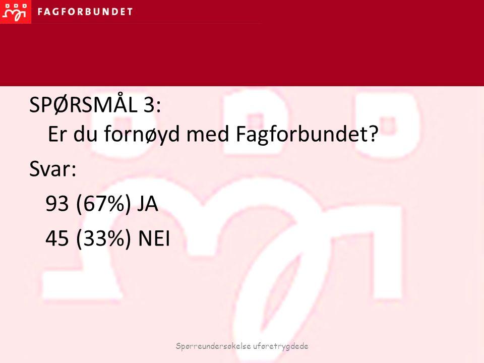 SPØRSMÅL 3: Er du fornøyd med Fagforbundet? Svar: 93 (67%) JA 45 (33%) NEI Spørreundersøkelse uføretrygdede