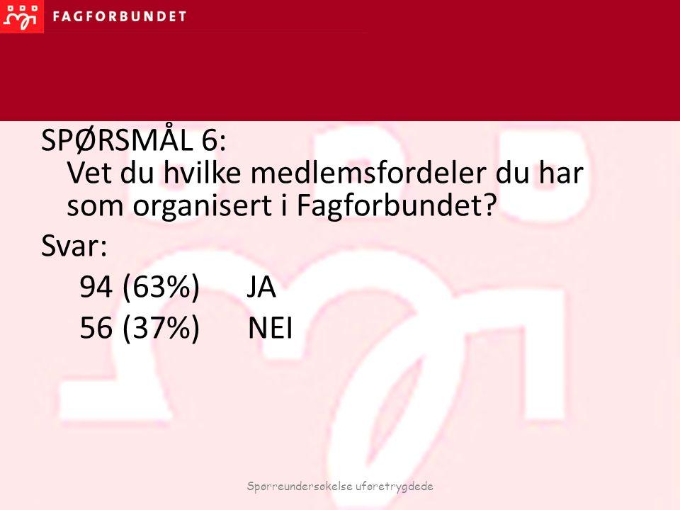 SPØRSMÅL 6: Vet du hvilke medlemsfordeler du har som organisert i Fagforbundet? Svar: 94 (63%) JA 56 (37%) NEI Spørreundersøkelse uføretrygdede