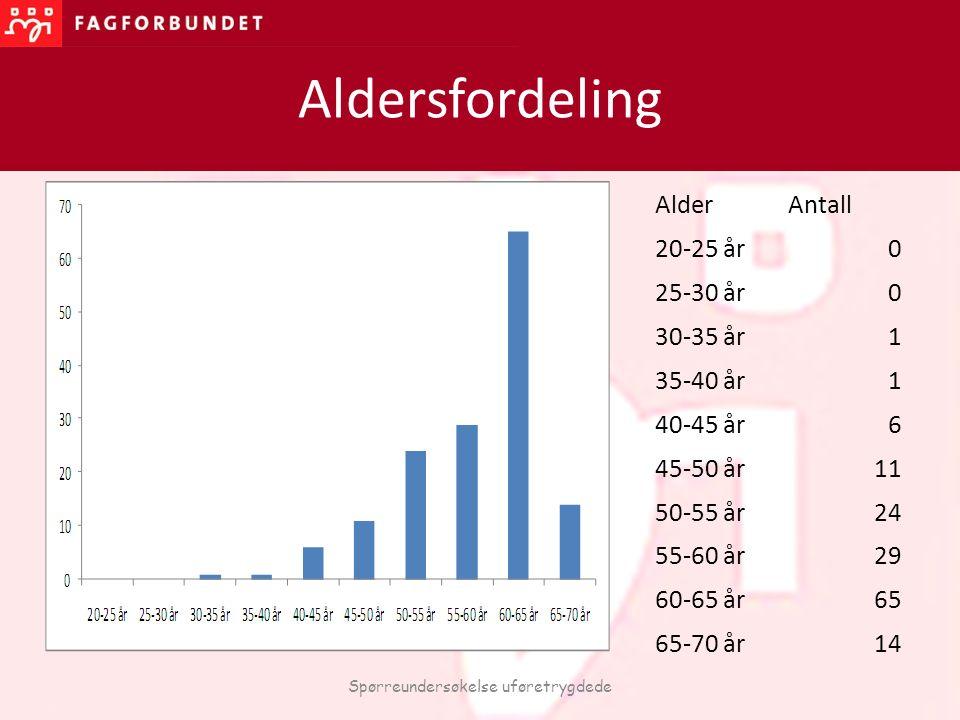 Aldersfordeling Spørreundersøkelse uføretrygdede AlderAntall 20-25 år0 25-30 år0 30-35 år1 35-40 år1 40-45 år6 45-50 år11 50-55 år24 55-60 år29 60-65