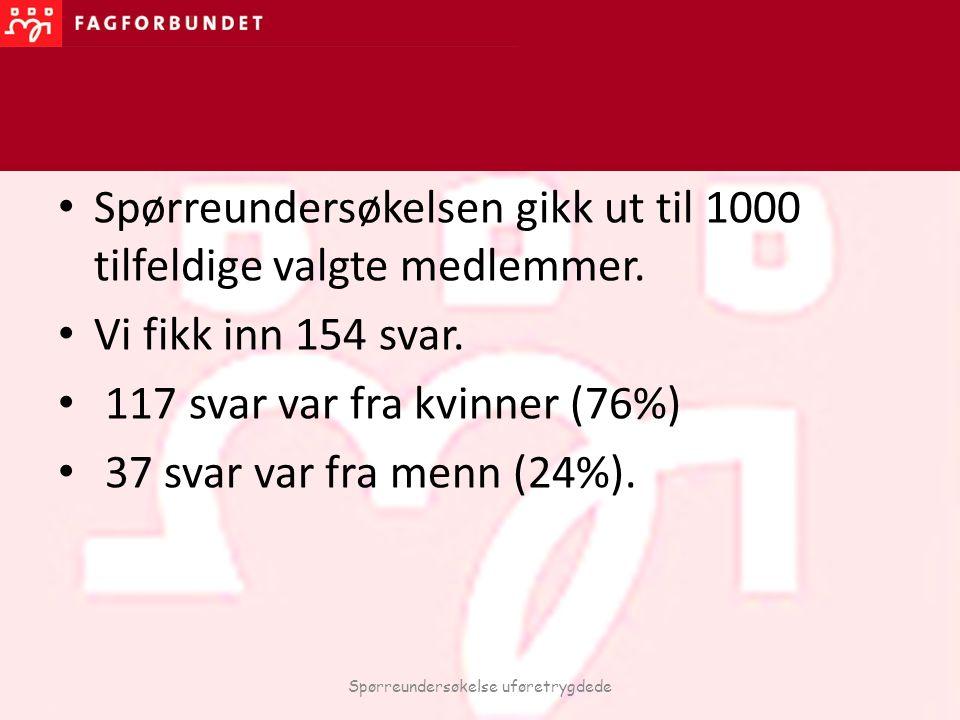 Spørreundersøkelsen gikk ut til 1000 tilfeldige valgte medlemmer. Vi fikk inn 154 svar. 117 svar var fra kvinner (76%) 37 svar var fra menn (24%). Spø