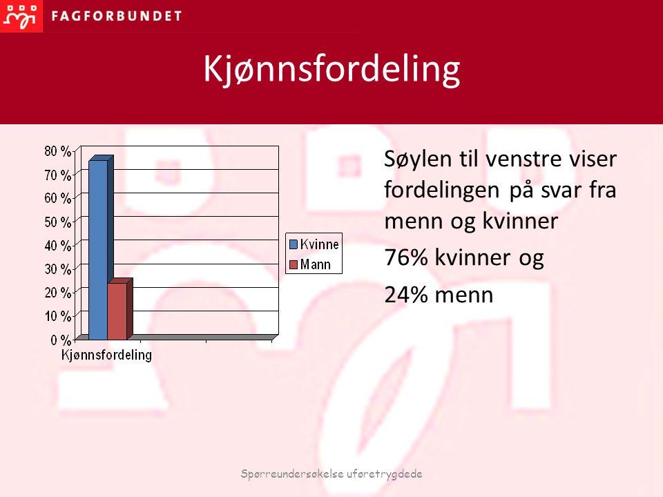 Kjønnsfordeling Søylen til venstre viser fordelingen på svar fra menn og kvinner 76% kvinner og 24% menn Spørreundersøkelse uføretrygdede