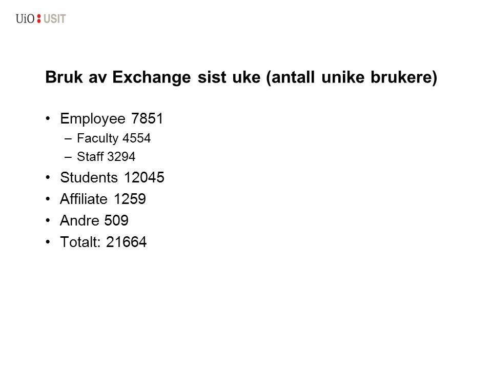 Bruk av Exchange sist uke (antall unike brukere) Employee 7851 –Faculty 4554 –Staff 3294 Students 12045 Affiliate 1259 Andre 509 Totalt: 21664