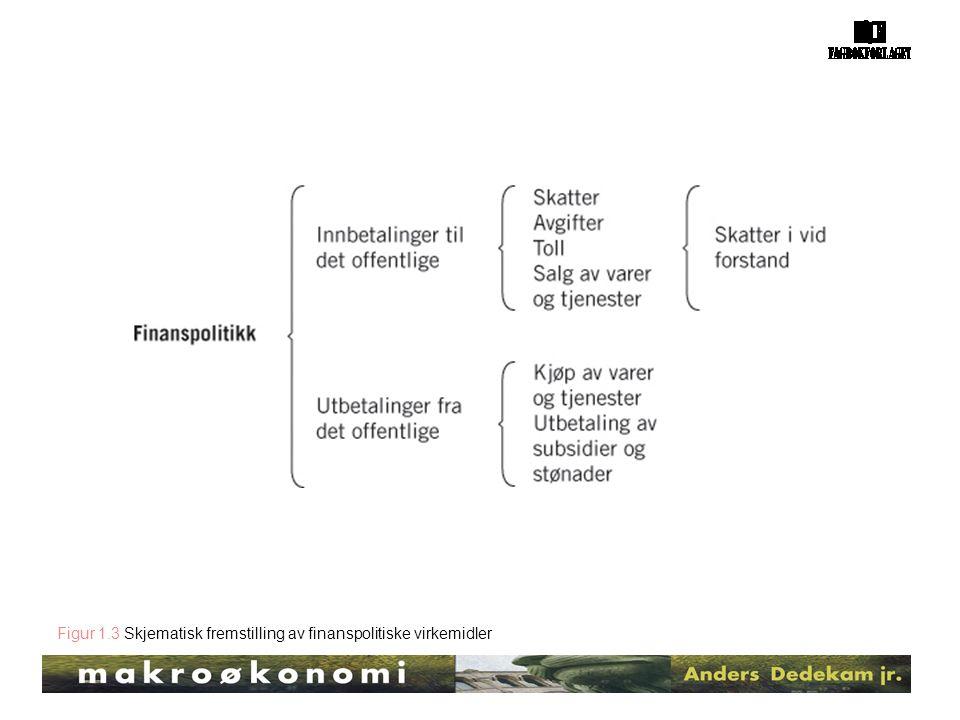 Figur 1.3 Skjematisk fremstilling av finanspolitiske virkemidler