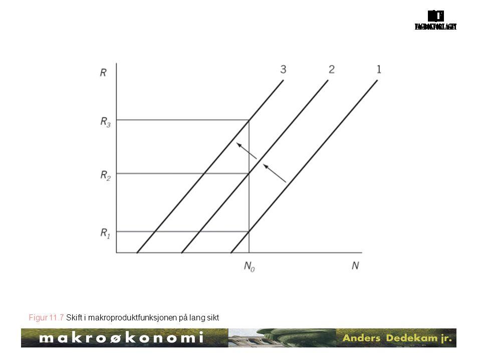Figur 11.7 Skift i makroproduktfunksjonen på lang sikt