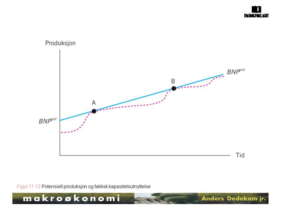 Figur 11.12 Potensiell produksjon og faktisk kapasitetsutnyttelse