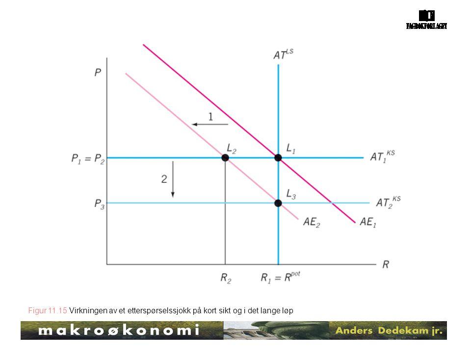 Figur 11.15 Virkningen av et etterspørselssjokk på kort sikt og i det lange løp